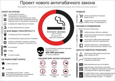Стенд Проект нового антитабачного закона, 300х400 мм