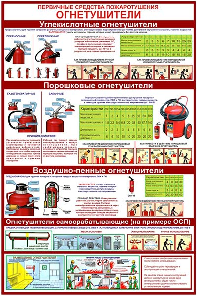 Стенд Первичные средства пожаротушения: ОГНЕТУШИТЕЛИ, 600х400 мм