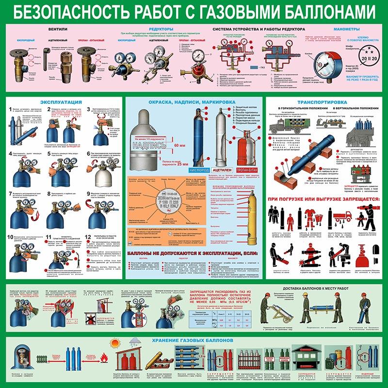 Стенд Безопасность работ с газовыми баллонами, 1000х1000 мм