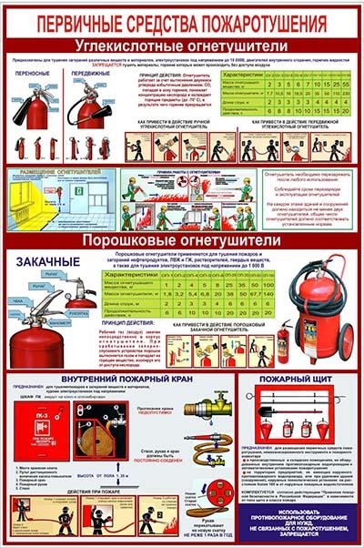 Стенд Первичные средства пожаротушения, 600х400 мм
