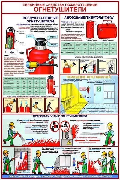 Стенд Первичные средства пожаротушения: ВОЗДУШНО-ПЕННЫЕ ОГНЕТУШИТЕЛИ, 600х400 мм