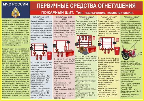 Модуль Первичные средства огнетушения пожарный щит 240х340мм