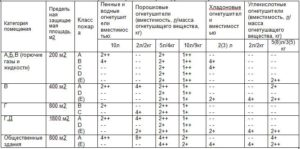 огнетушители сколько_ognetushiteli-skolko-1