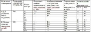 расчет количества огнетушителей_raschet kolichestva ognetushiteley